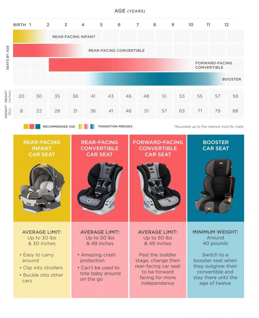 Car Seat by weight