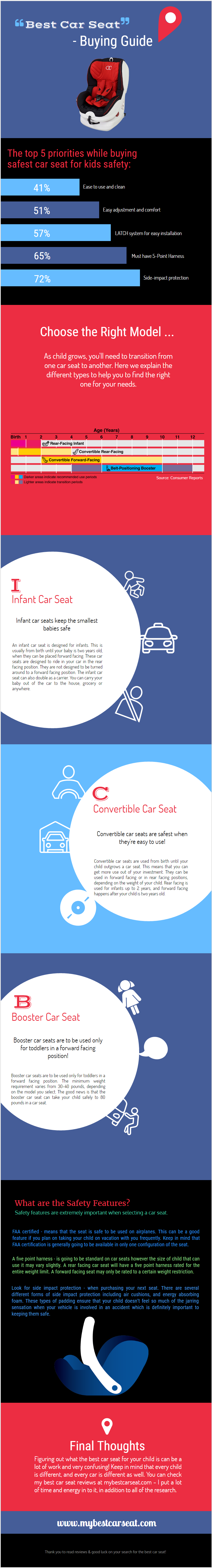 Car seat buying guide Infographic