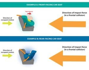 Direction of Impact - Rear vs Forward